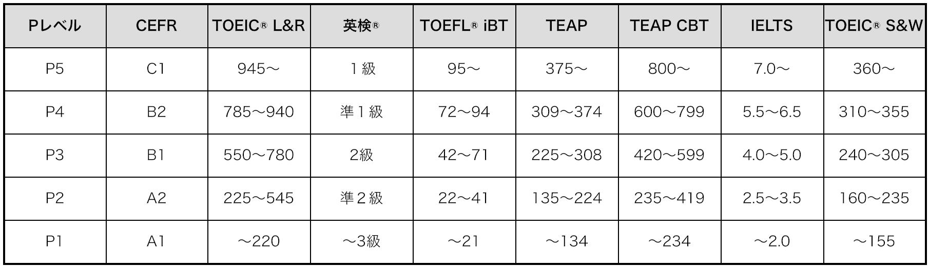 POLYGLOTS PレベルとCEFR、各種資格試験の対応表