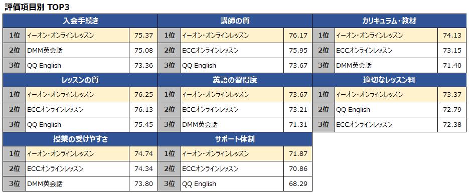 オリコン顧客満足度ランキング オンライン英会話 評価項目別 TOP3