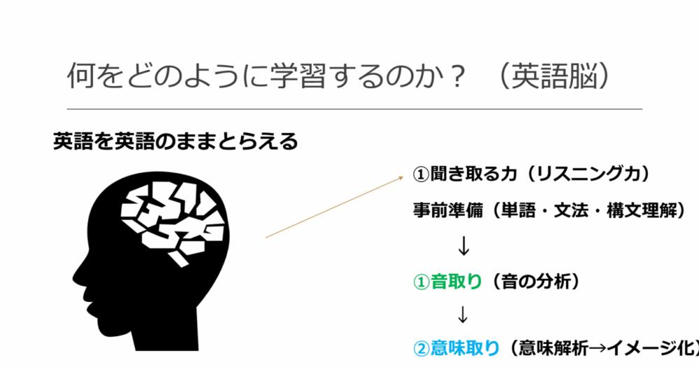 PRESENCE(プレゼンス)の英語脳学習方法