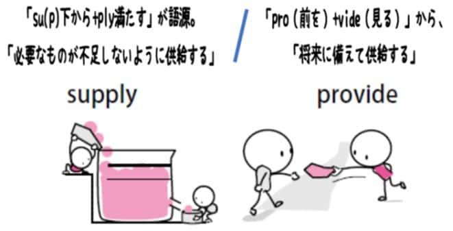 語源×図解 くらべて覚える英単語
