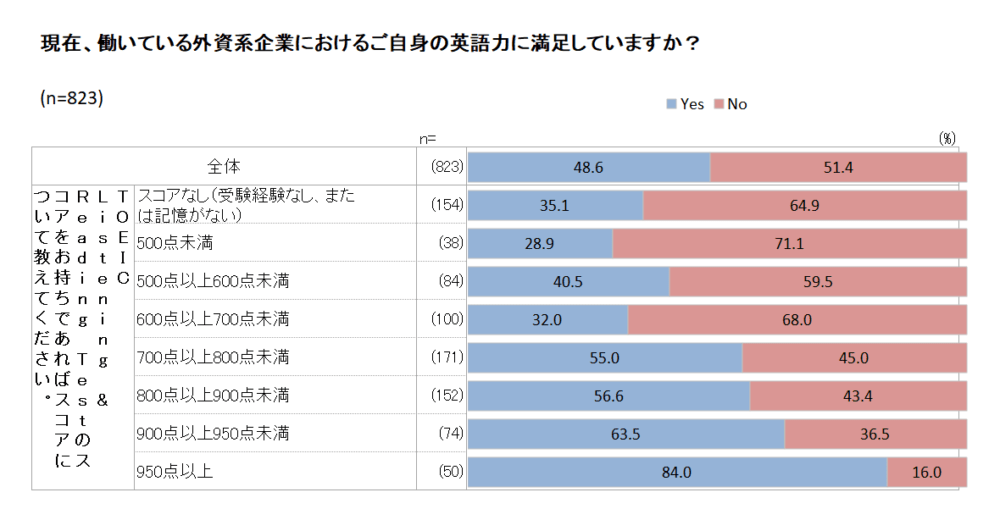 TOEIC700点以上になると「英語力に満足」の割合が6割近くまで上昇