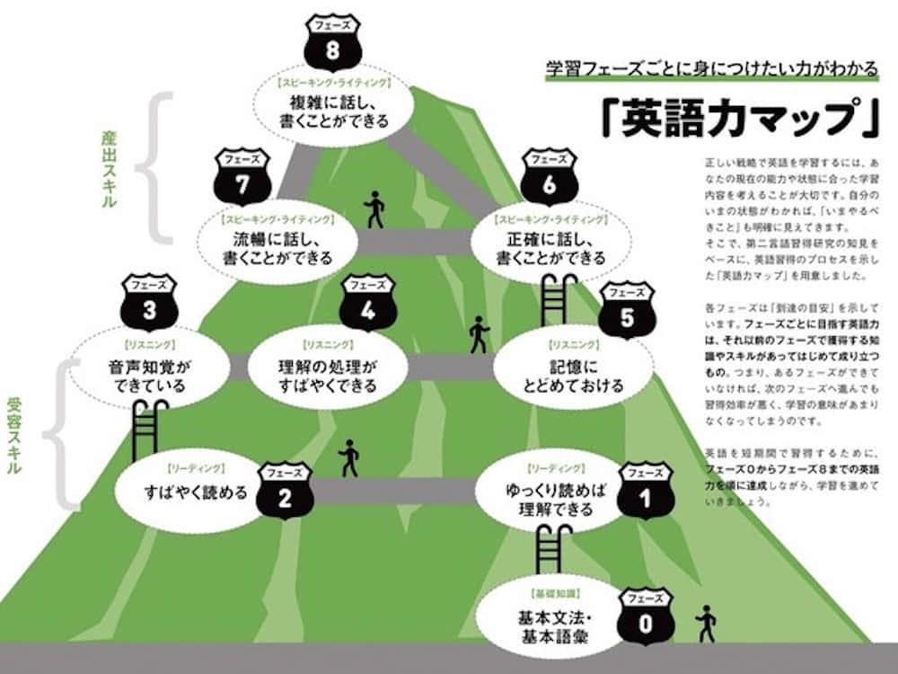 英語力マップ